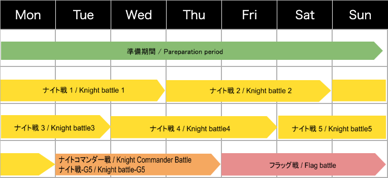 Knight Commander Battle(Oct 7th postscript)